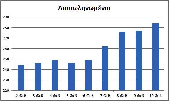 Κορονοϊός: 1.496 νέα κρούσματα, 284 διασωληνωμένοι & 17 νεκροί-Αττική 795, Θεσσαλονίκη 101 & Αχαΐα 112 – Αναλυτικά στοιχεία