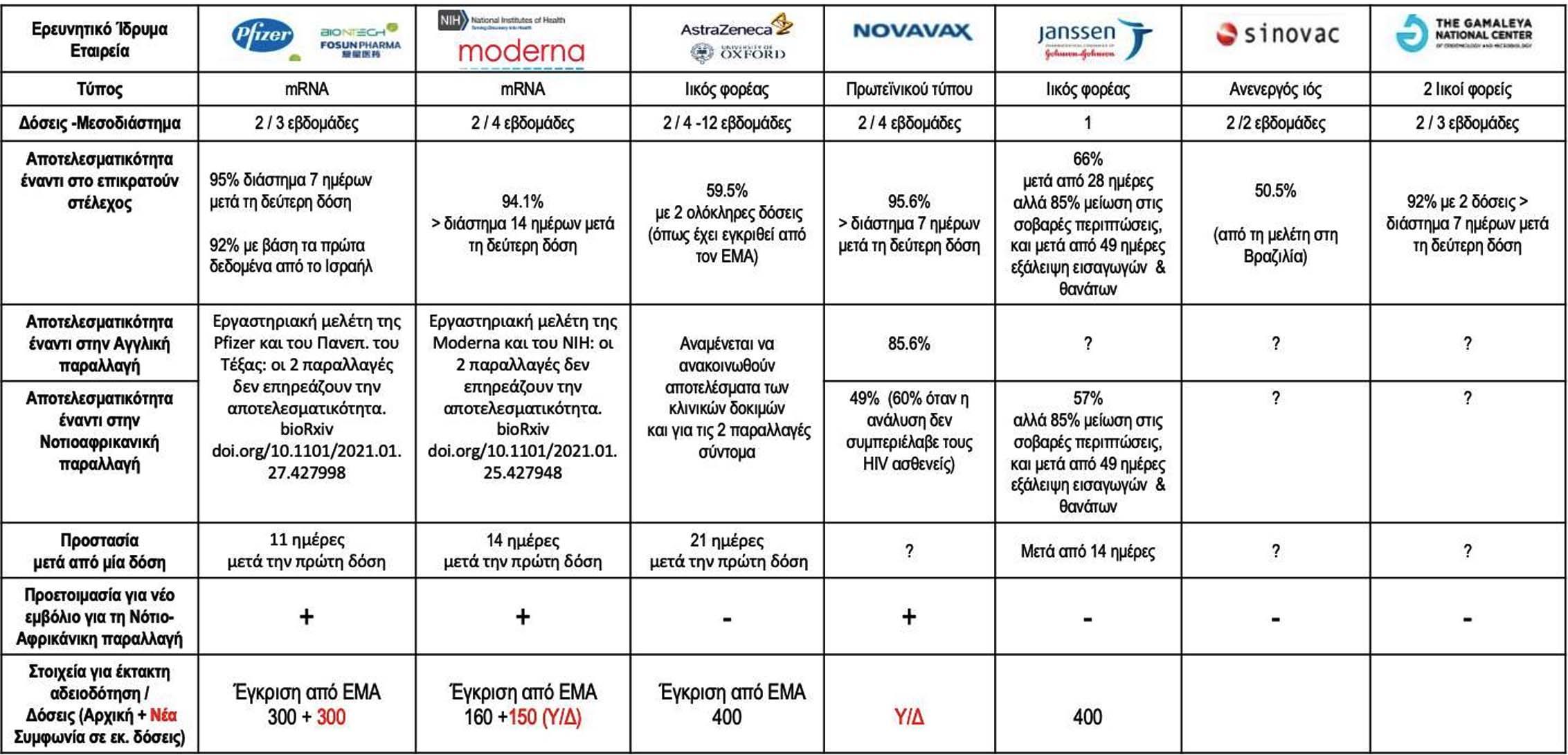Ηλίας Μόσιαλος: Πίνακας σύγκρισης του με τα 7 εμβόλια και όλα όσα πρέπει να ξέρετε σε ένα γράφημα