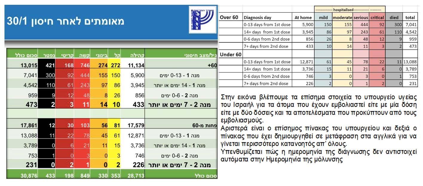 Ηλίας Μόσιαλος: Νεότερα για τους εμβολιασμούς στο Ισραήλ - Εξαιρετικά αποτελεσματικό για ηλικιωμένους και ευπαθείς ομάδες
