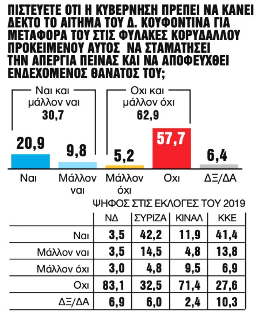 Δημοσκόπηση GPO: Διαφορά 13,7% υπέρ της ΝΔ και μηνύματα σε ΝΔ & ΣΥΡΙΖΑ