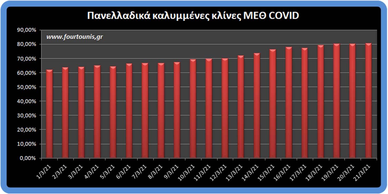 Κορονοϊός: 1.707 κρούσματα, 681 διασωληνωμένοι (νέο ρεκόρ) & 69 νεκροί – Έκρηξη νεκρών - Αναλυτικά στοιχεία